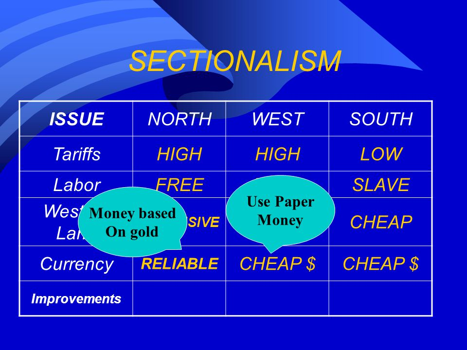 SECTIONALISM ISSUENORTHWESTSOUTH TariffsHIGH LOW LaborFREE SLAVE Western Land EXPENSIVE CHEAP Currency RELIABLE CHEAP $ Improvements Money based On gold Use Paper Money
