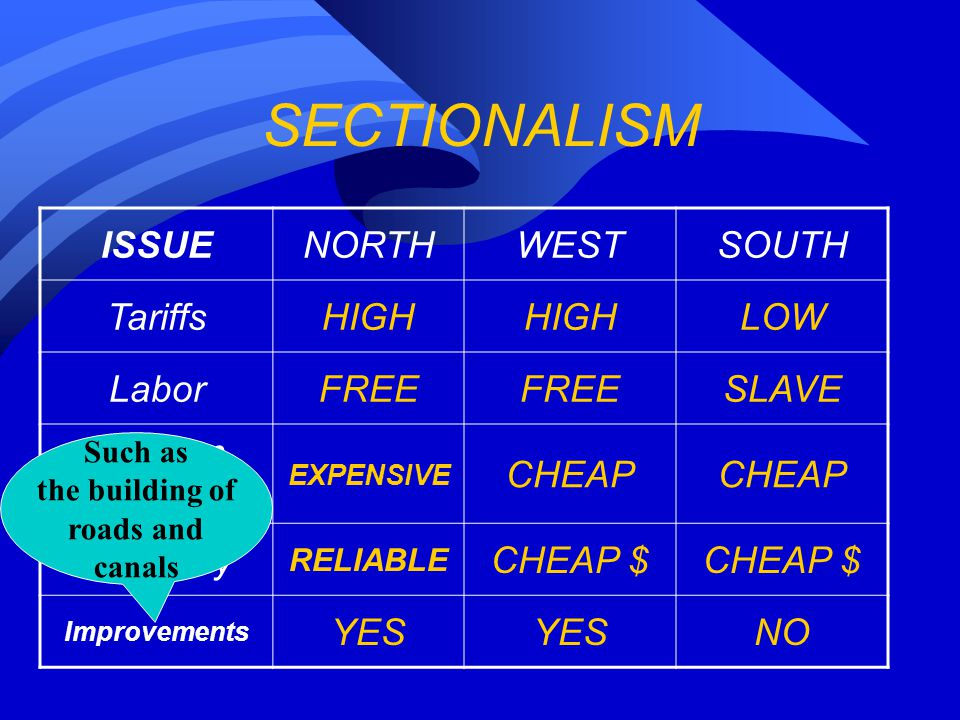 SECTIONALISM ISSUENORTHWESTSOUTH TariffsHIGH LOW LaborFREE SLAVE Western Land EXPENSIVE CHEAP Currency RELIABLE CHEAP $ Improvements YES NO Such as the building of roads and canals