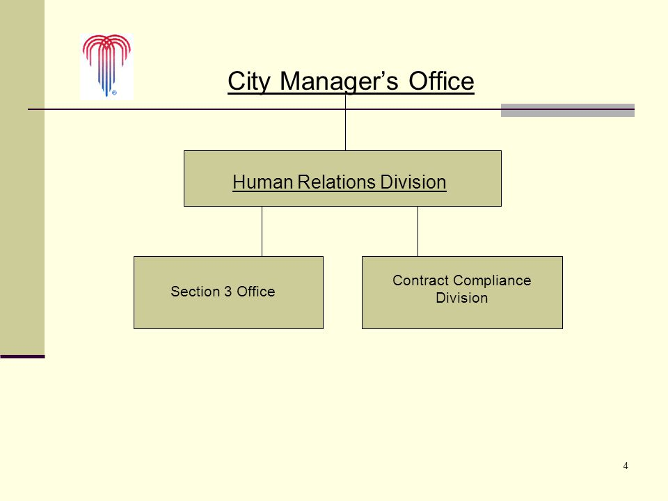 4 City Manager's Office Contract Compliance Division Section 3 Office Human Relations Division
