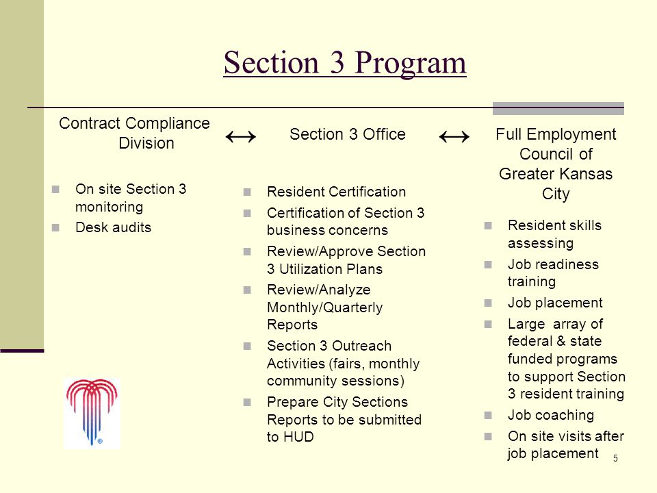 5 Section 3 Program Contract Compliance Division On site Section 3 monitoring Desk audits Section 3 OfficeFull Employment Council of Greater Kansas Ci