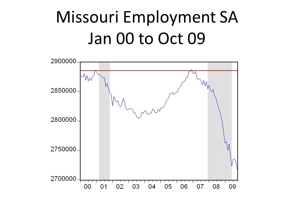 Missouri Employment SA Jan 00 to Oct 09