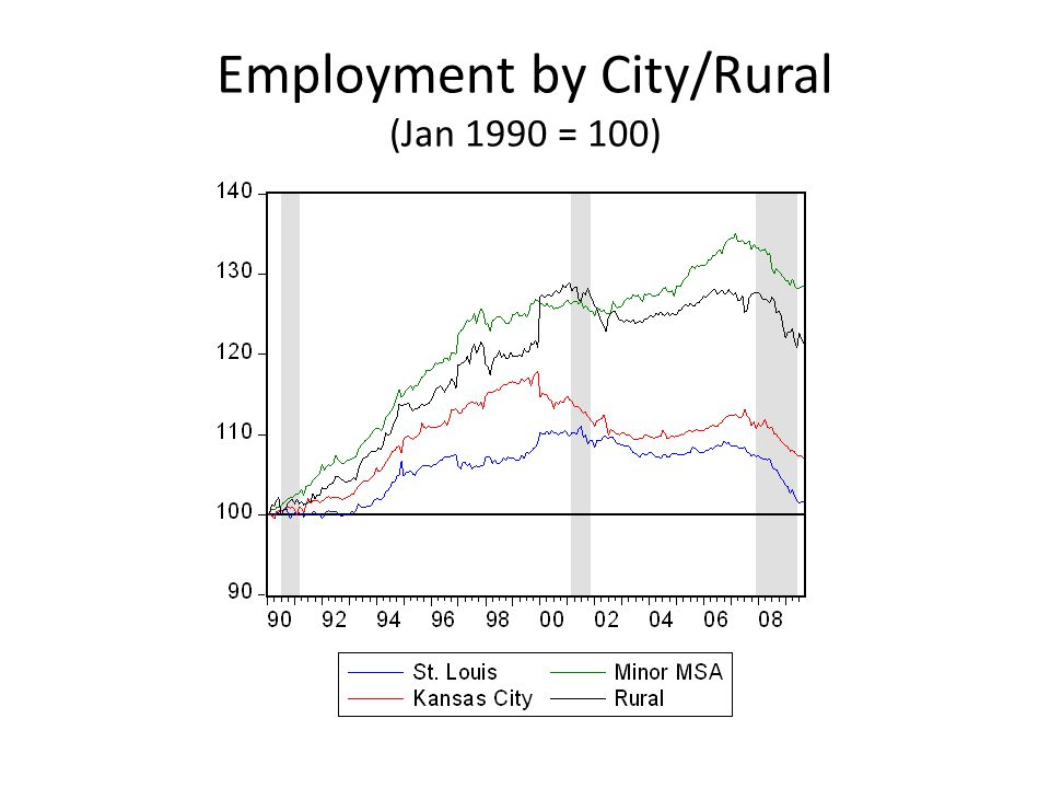 Employment by City/Rural (Jan 1990 = 100)