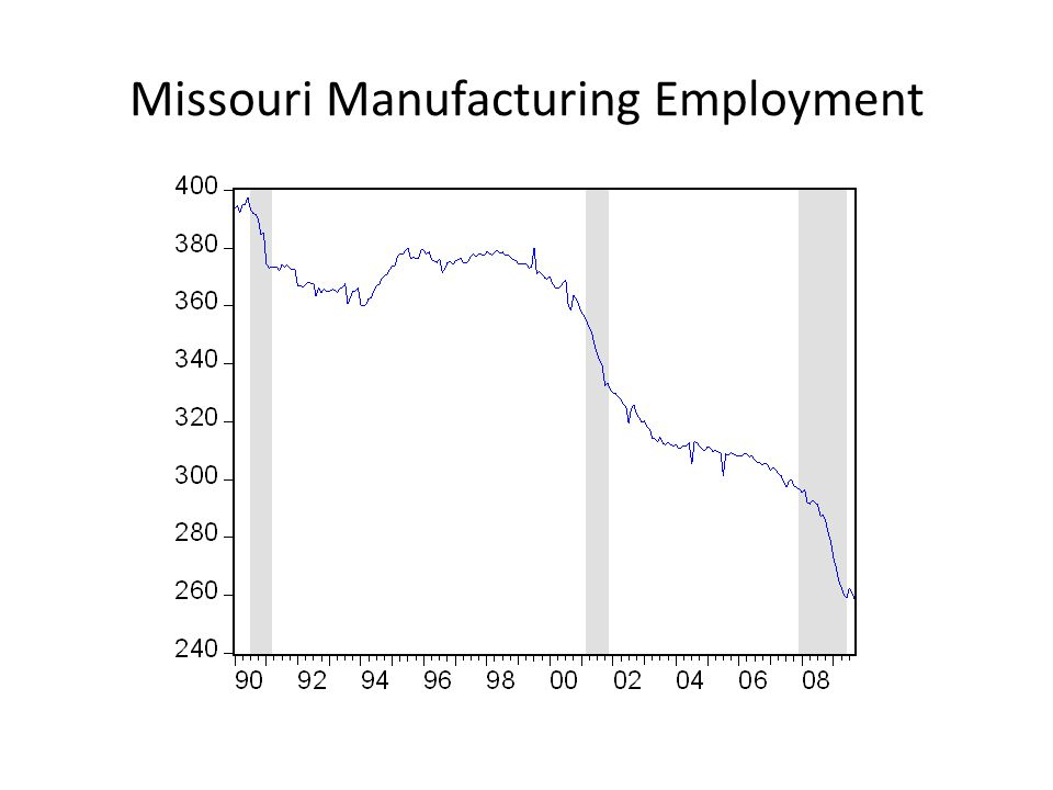 Missouri Manufacturing Employment