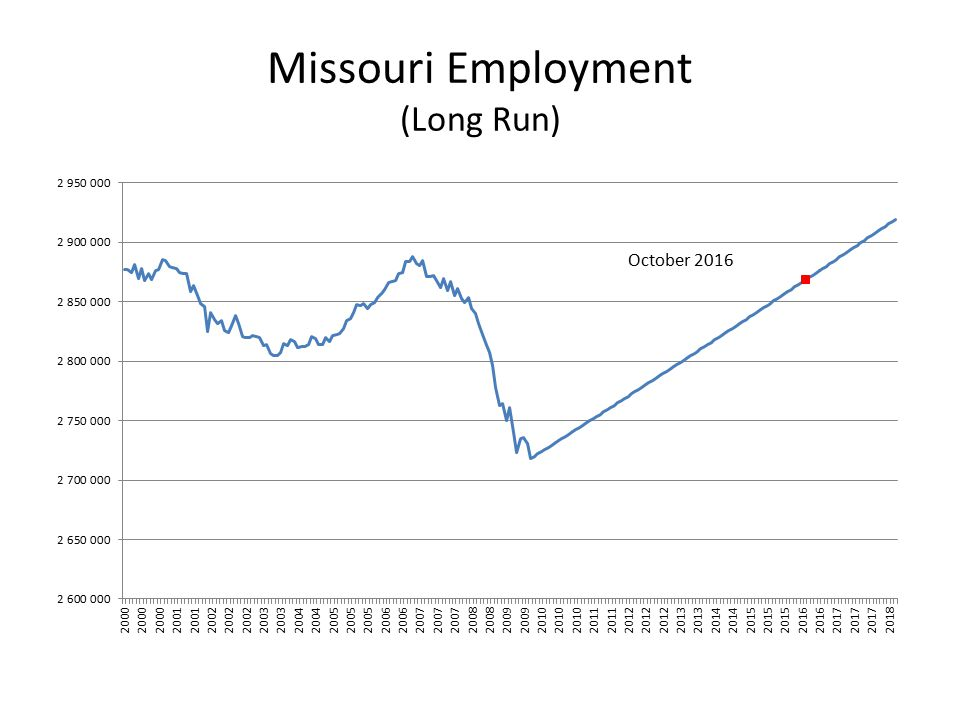 Missouri Employment (Long Run)