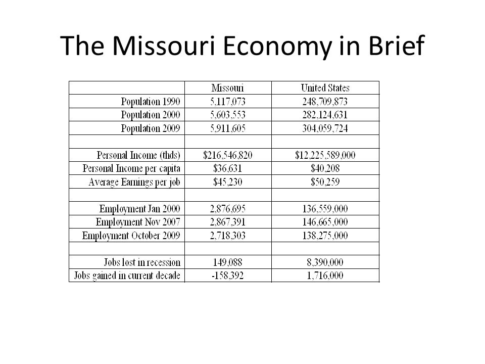 The Missouri Economy in Brief