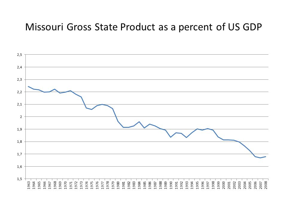 Missouri Gross State Product as a percent of US GDP