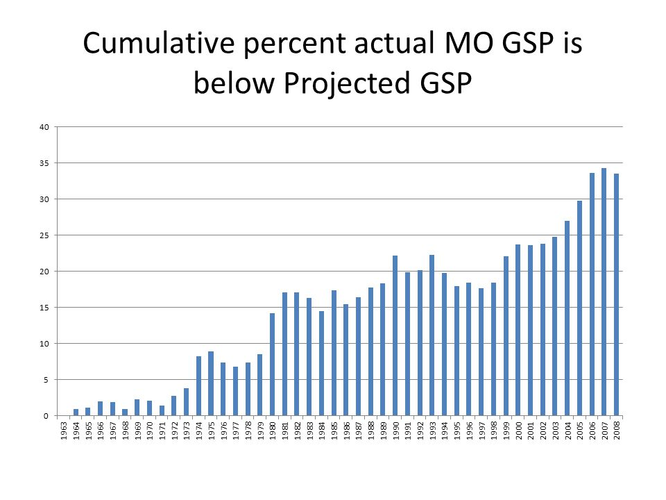 Cumulative percent actual MO GSP is below Projected GSP