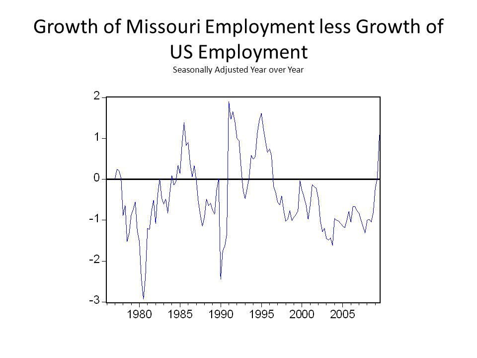 Growth of Missouri Employment less Growth of US Employment Seasonally Adjusted Year over Year
