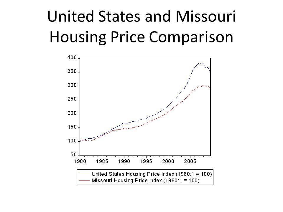 Housing Price Index for Major Missouri Cities (1995:1 = 100)