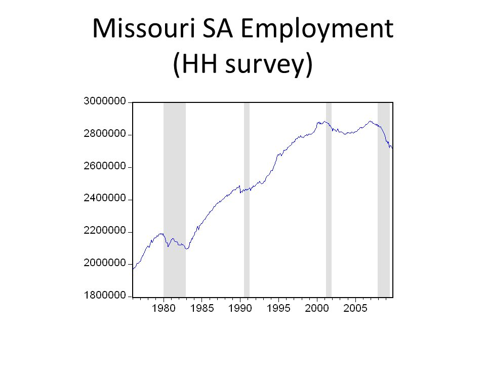 Growth of Missouri GSP less Growth of US GDP