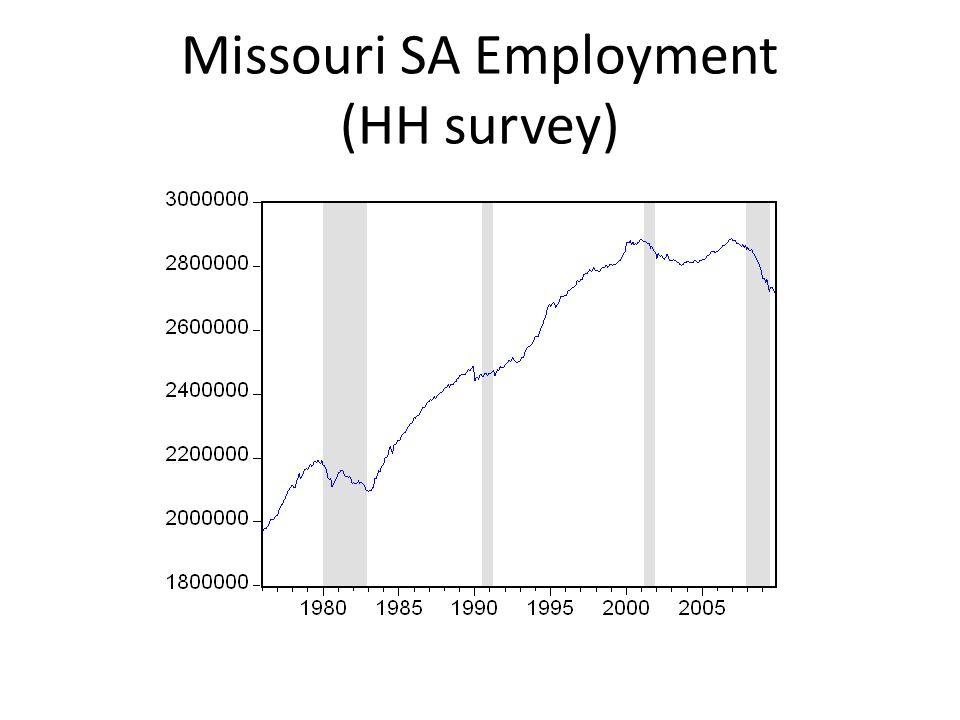 Missouri Real Taxable Sales (SA)
