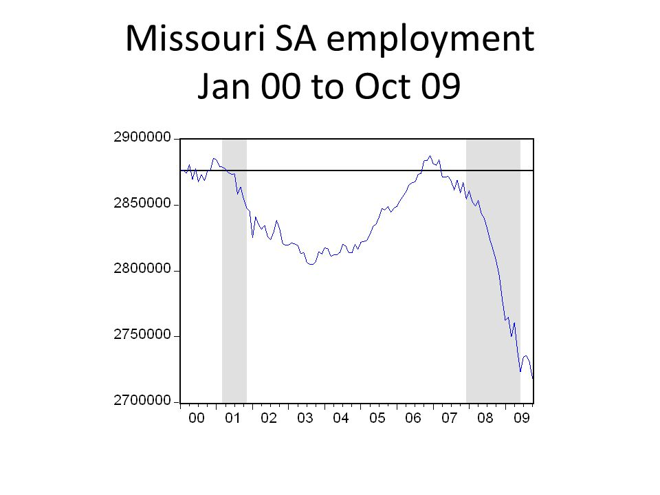 Missouri SA employment Jan 00 to Oct 09