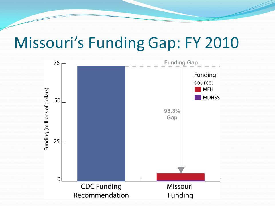 Missouri's Funding Gap: FY 2010