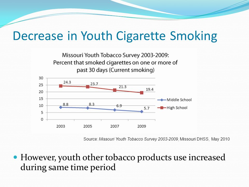 However, youth other tobacco products use increased during same time period Decrease in Youth Cigarette Smoking Source: Missouri Youth Tobacco Survey 2003-2009, Missouri DHSS, May 2010