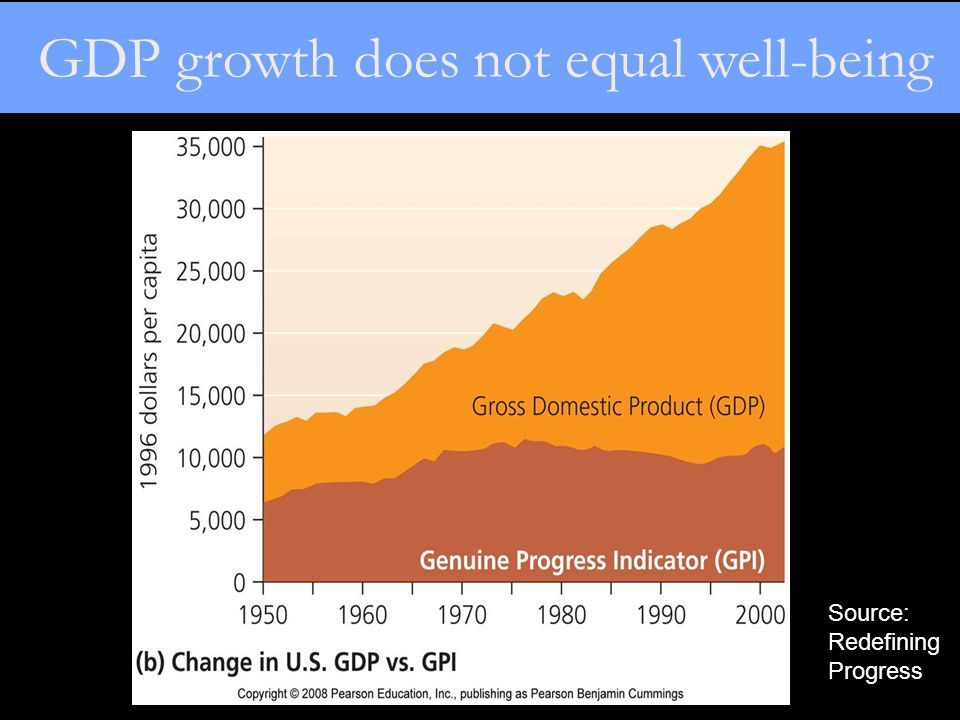 GDP growth does not equal well-being Source: Redefining Progress