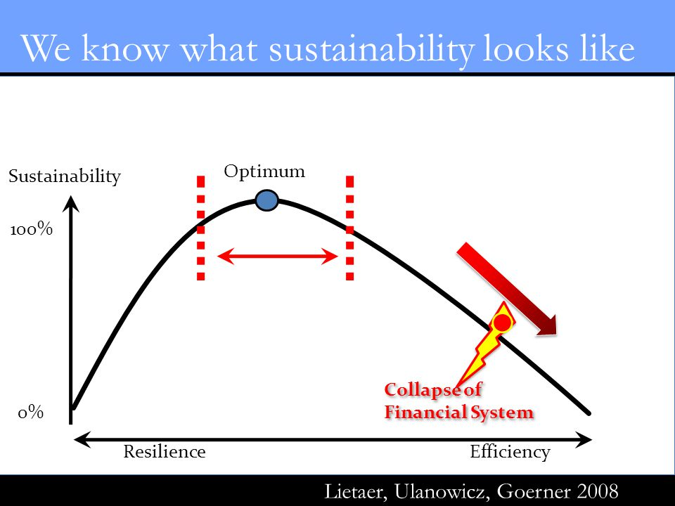 Sustainability Optimum Efficiency 100% 0% Resilience Source: Lietaer, Ulanowicz, Goerner 2008 We know what sustainability looks like Collapse of Financial System