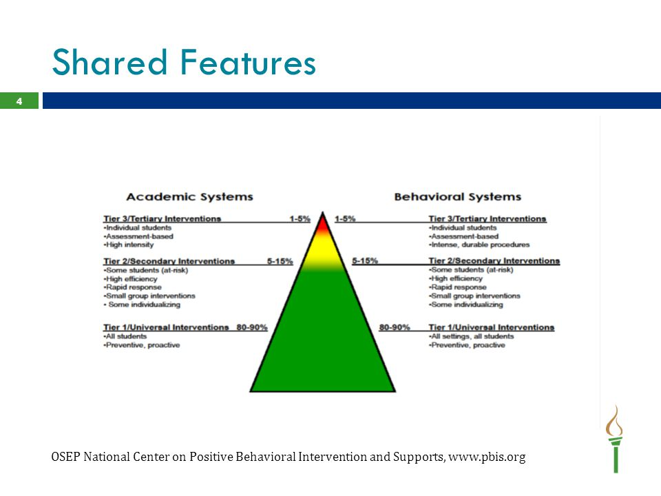 Shared Features OSEP National Center on Positive Behavioral Intervention and Supports, www.pbis.org 4