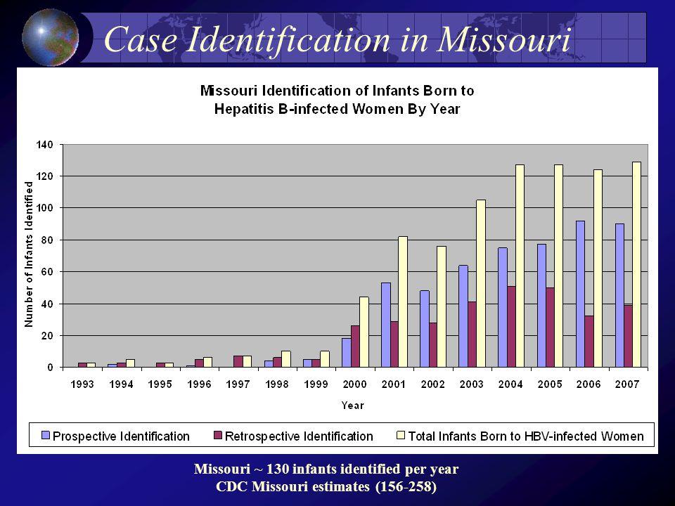 Case Identification in Missouri Missouri ~ 130 infants identified per year CDC Missouri estimates (156-258)