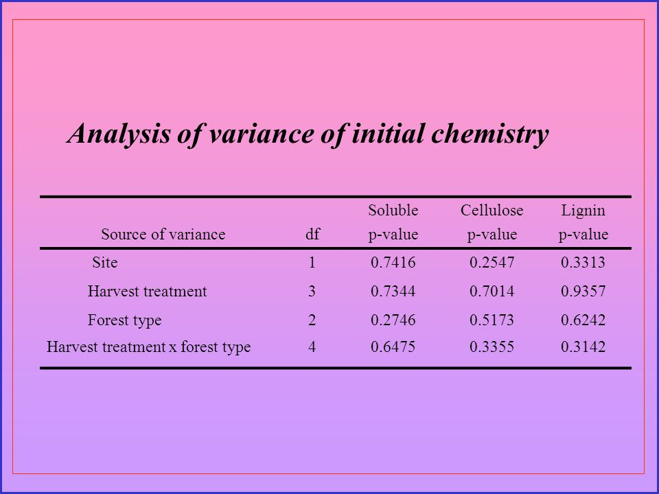 Source of variance df Soluble p-value Cellulose p-value Lignin p-value Site10.74160.25470.3313 Harvest treatment30.73440.70140.9357 Forest type20.27460.51730.6242 Harvest treatment x forest type40.64750.33550.3142 Analysis of variance of initial chemistry