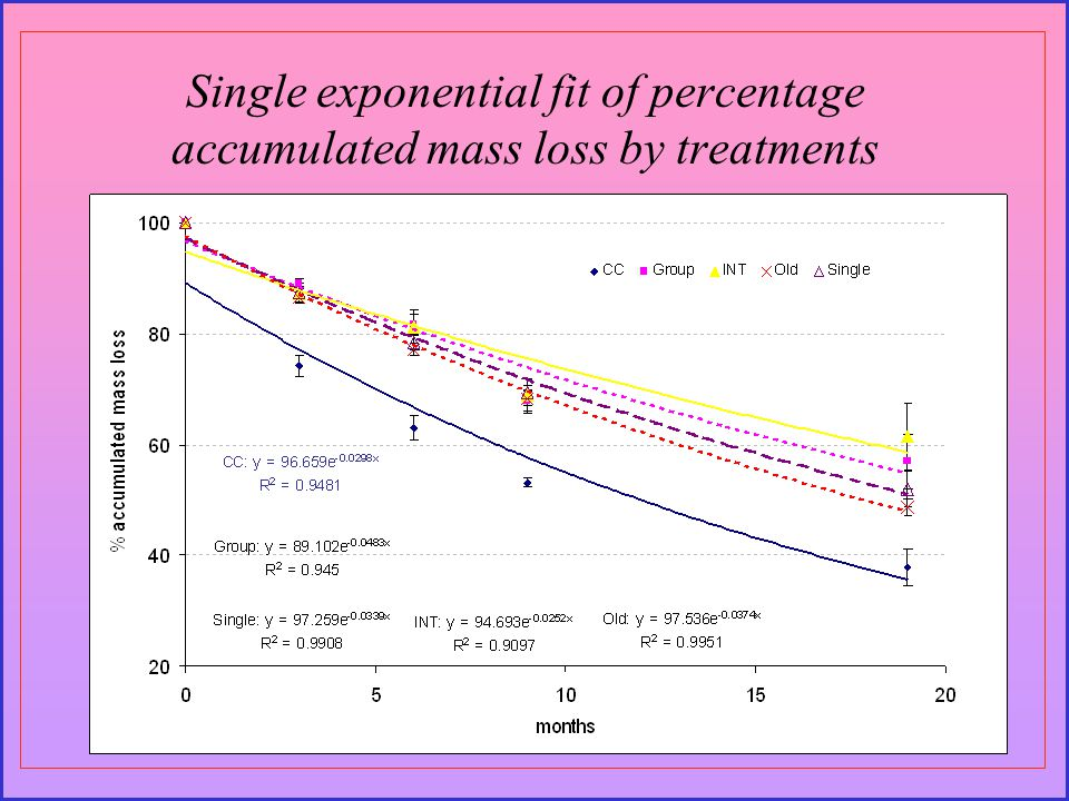 Single exponential fit of percentage accumulated mass loss by treatments