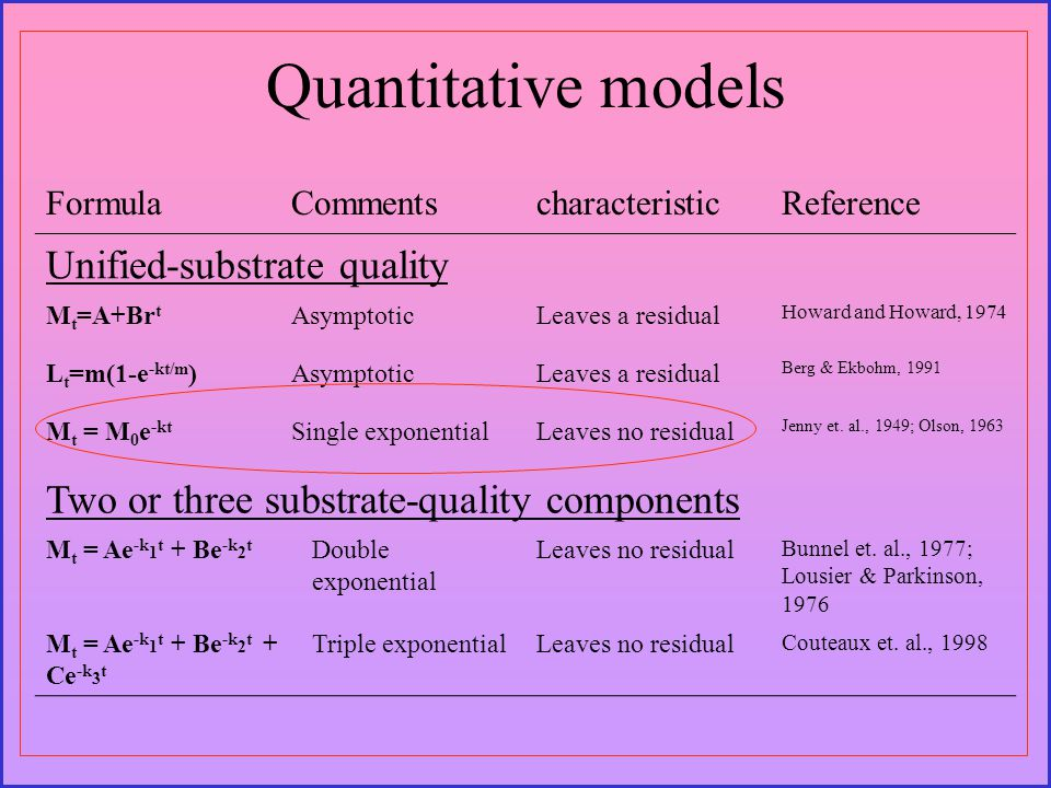 Quantitative models FormulaCommentscharacteristicReference Unified-substrate quality M t =A+Br t AsymptoticLeaves a residual Howard and Howard, 1974 L t =m(1-e -kt/m )AsymptoticLeaves a residual Berg & Ekbohm, 1991 M t = M 0 e -kt Single exponentialLeaves no residual Jenny et.