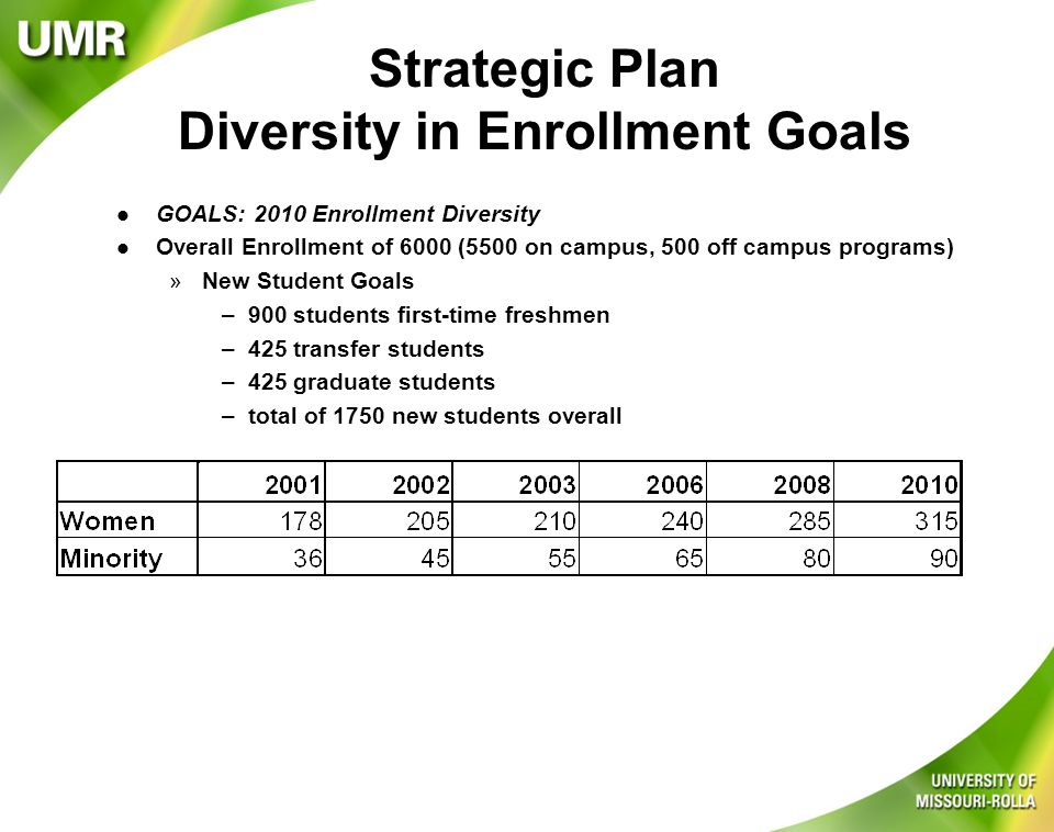 Strategic Plan Diversity in Enrollment Goals l GOALS: 2010 Enrollment Diversity l Overall Enrollment of 6000 (5500 on campus, 500 off campus programs) »New Student Goals –900 students first-time freshmen –425 transfer students –425 graduate students –total of 1750 new students overall