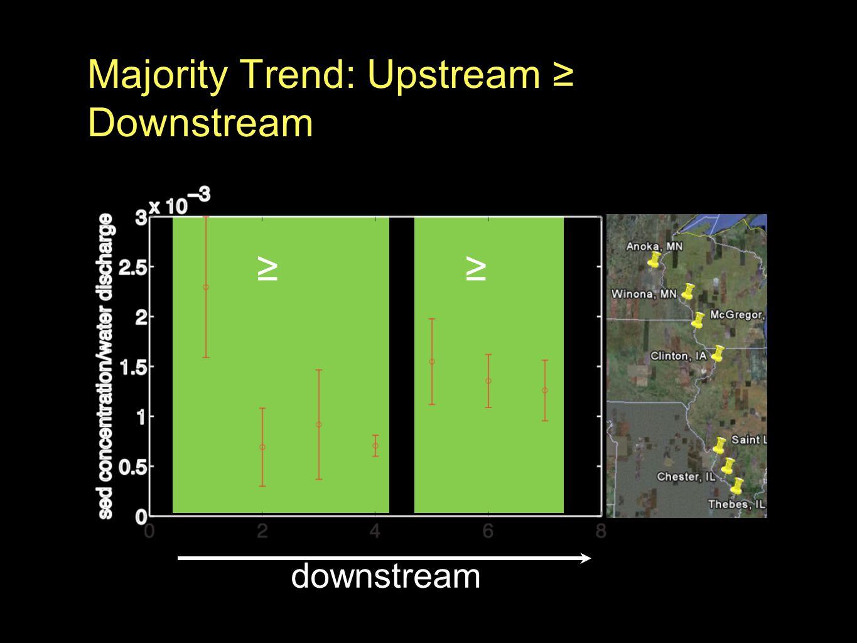 Majority Trend: Upstream ≥ Downstream downstream ≥≥