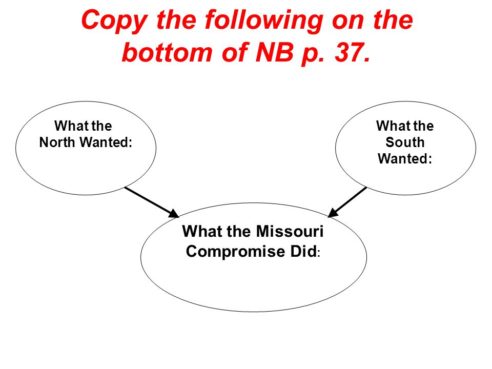 Copy the following on the bottom of NB p. 37.