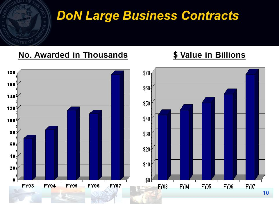 10 DoN Large Business Contracts $ Value in Billions No. Awarded in Thousands