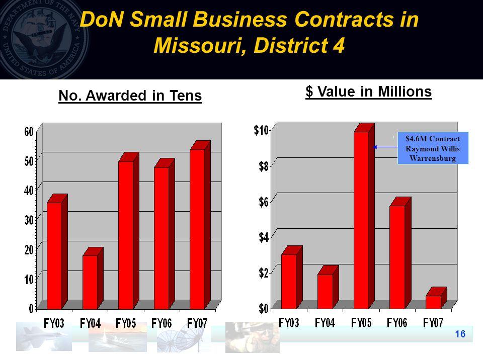 16 DoN Small Business Contracts in Missouri, District 4 $ Value in Millions No. Awarded in Tens $4.6M Contract Raymond Willis Warrensburg
