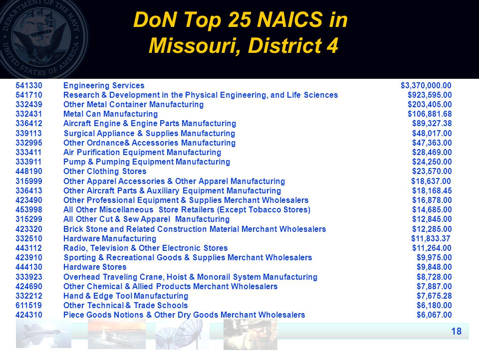 18 DoN Top 25 NAICS in Missouri, District 4 541330Engineering Services $3,370,000.00 541710Research & Development in the Physical Engineering, and Lif
