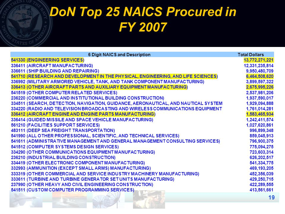 19 DoN Top 25 NAICS Procured in FY 2007 6 Digit NAICS and DescriptionTotal Dollars 541330 (ENGINEERING SERVICES)13,772,271,221 336411 (AIRCRAFT MANUFACTURING)12,331,235,814 336611 (SHIP BUILDING AND REPAIRING)9,950,480,709 541710 (RESEARCH AND DEVELOPMENT IN THE PHYSICAL, ENGINEERING, AND LIFE SCIENCES)6,464,508,620 336992 (MILITARY ARMORED VEHICLE, TANK, AND TANK COMPONENT MANUFACTURING)3,899,597,322 336413 (OTHER AIRCRAFT PARTS AND AUXILIARY EQUIPMENT MANUFACTURING)2,675,995,226 541519 (OTHER COMPUTER RELATED SERVICES)2,537,981,206 236220 (COMMERCIAL AND INSTITUTIONAL BUILDING CONSTRUCTION)1,937,590,017 334511 (SEARCH, DETECTION, NAVIGATION, GUIDANCE, AERONAUTICAL, AND NAUTICAL SYSTEM1,929,094,888 334220 (RADIO AND TELEVISION BROADCASTING AND WIRELESS COMMUNICATIONS EQUIPMENT1,761,014,281 336412 (AIRCRAFT ENGINE AND ENGINE PARTS MANUFACTURING)1,583,465,934 336414 (GUIDED MISSILE AND SPACE VEHICLE MANUFACTURING)1,242,411,574 561210 (FACILITIES SUPPORT SERVICES)1,027,620,861 483111 (DEEP SEA FREIGHT TRANSPORTATION)996,899,348 541990 (ALL OTHER PROFESSIONAL, SCIENTIFIC, AND TECHNICAL SERVICES)859,045,913 541611 (ADMINISTRATIVE MANAGEMENT AND GENERAL MANAGEMENT CONSULTING SERVICES)796,900,375 541512 (COMPUTER SYSTEMS DESIGN SERVICES)775,094,275 334290 (OTHER COMMUNICATIONS EQUIPMENT MANUFACTURING)723,603,314 236210 (INDUSTRIAL BUILDING CONSTRUCTION)626,202,517 334419 (OTHER ELECTRONIC COMPONENT MANUFACTURING)541,334,775 332993 (AMMUNITION (EXCEPT SMALL ARMS) MANUFACTURING)469,193,205 333319 (OTHER COMMERCIAL AND SERVICE INDUSTRY MACHINERY MANUFACTURING)452,356,039 333611 (TURBINE AND TURBINE GENERATOR SET UNITS MANUFACTURING)429,250,715 237990 (OTHER HEAVY AND CIVIL ENGINEERING CONSTRUCTION)422,289,555 541511 (CUSTOM COMPUTER PROGRAMMING SERVICES)413,561,661