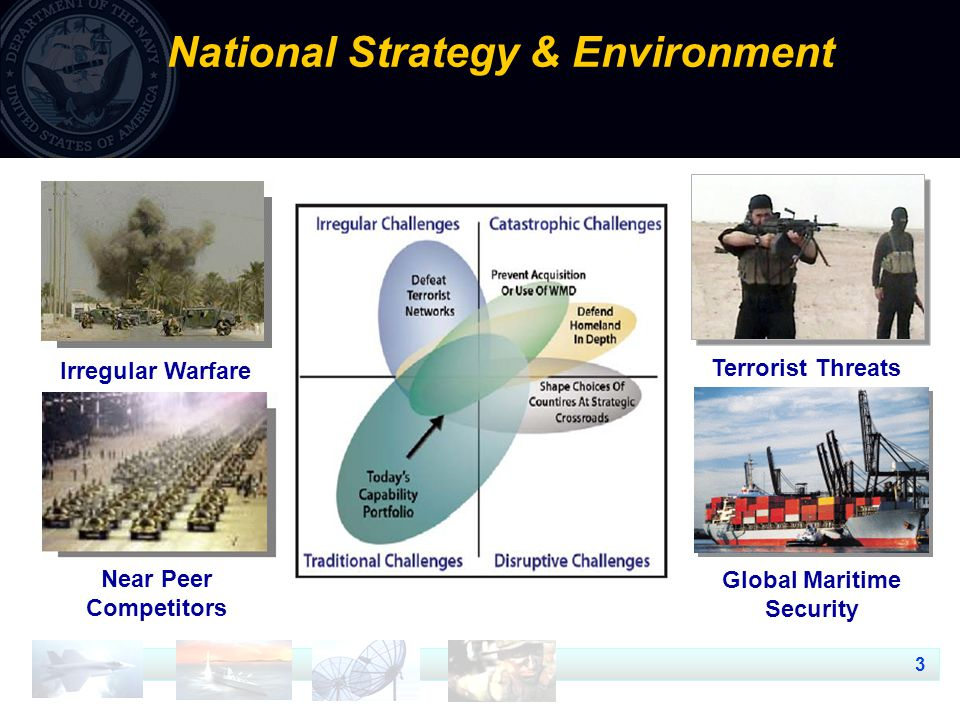 3 National Strategy & Environment Near Peer Competitors Irregular Warfare Terrorist Threats Global Maritime Security