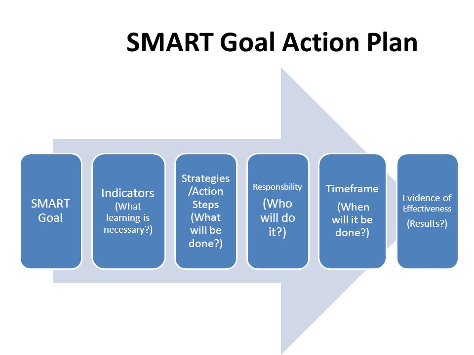 SMART Goal Action Plan SMART Goal Indicators (What learning is necessary?) Strategies /Action Steps (What will be done?) Responsbility (Who will do it