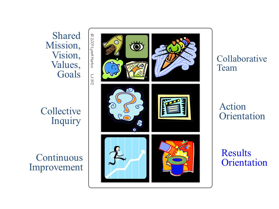 Collaborative Team Shared Mission, Vision, Values, Goals Collective Inquiry Action Orientation Continuous Improvement Results Orientation