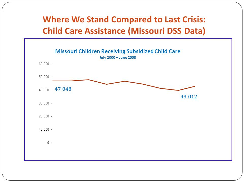 Where We Stand Compared to Last Crisis: Child Care Assistance (Missouri DSS Data)