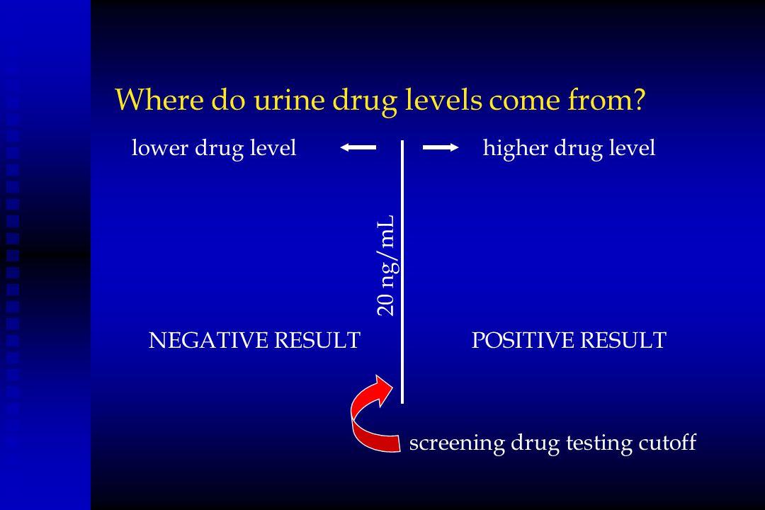 Where do urine drug levels come from? screening drug testing cutoff 20 ng/mL higher drug levellower drug level POSITIVE RESULTNEGATIVE RESULT