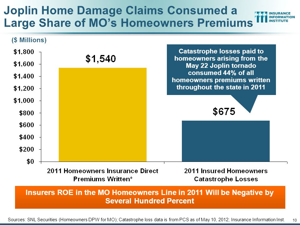 Joplin Home Damage Claims Consumed a Large Share of MO's Homeowners Premiums Sources: SNL Securities (Homeowners DPW for MO); Catastrophe loss data is from PCS as of May 10, 2012; Insurance Information Inst.