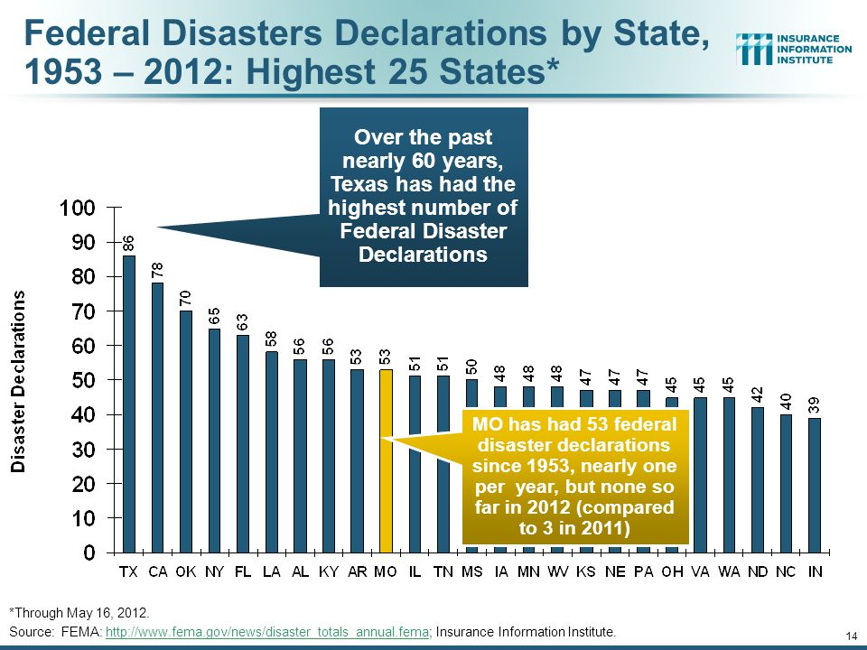 14 Federal Disasters Declarations by State, 1953 – 2012: Highest 25 States* *Through May 16, 2012.