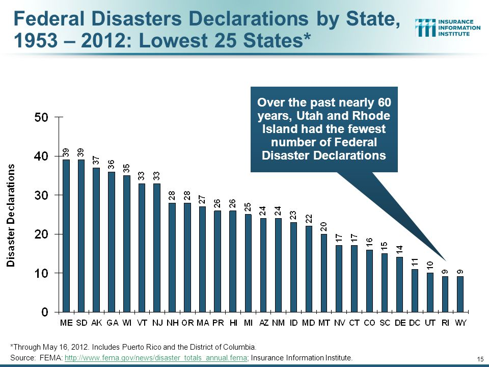 15 Federal Disasters Declarations by State, 1953 – 2012: Lowest 25 States* *Through May 16, 2012.