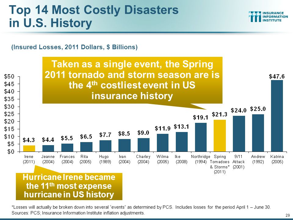12/01/09 - 9pmeSlide – P6466 – The Financial Crisis and the Future of the P/C 29 Top 14 Most Costly Disasters in U.S.
