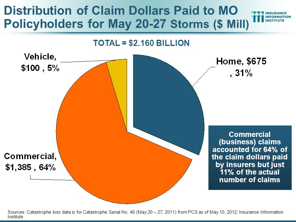 Commercial (business) claims accounted for 64% of the claim dollars paid by insurers but just 11% of the actual number of claims Distribution of Claim Dollars Paid to MO Policyholders for May 20-27 Storms ($ Mill) Sources: Catastrophe loss data is for Catastrophe Serial No.