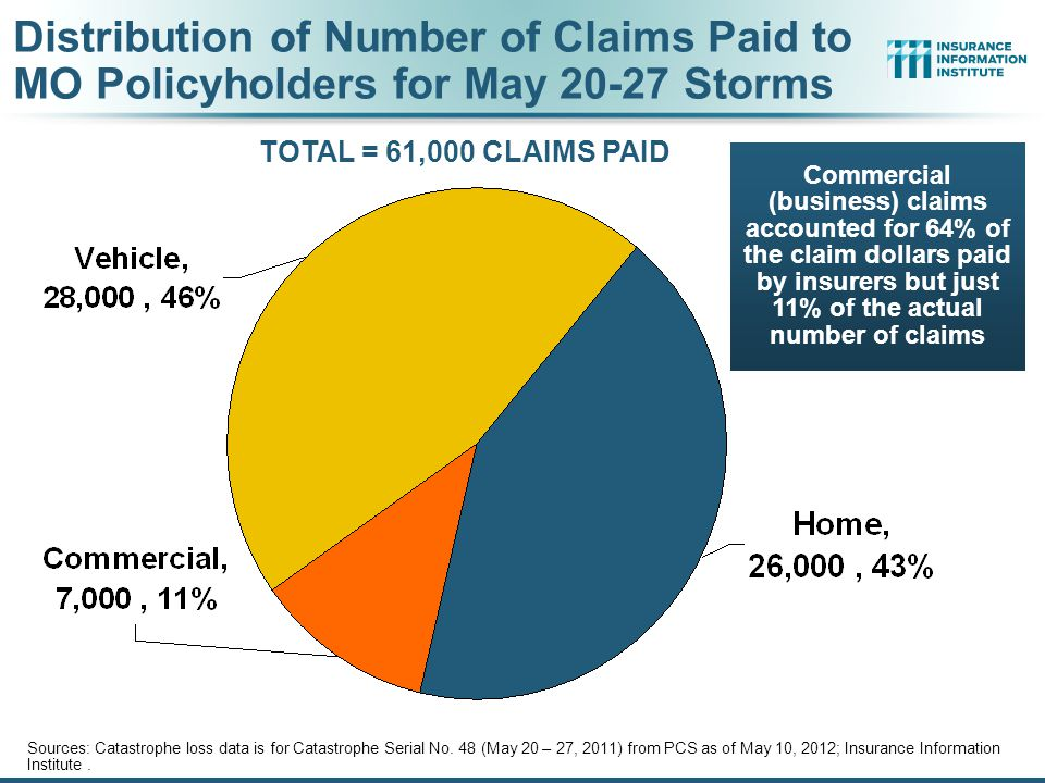 Distribution of Number of Claims Paid to MO Policyholders for May 20-27 Storms TOTAL = 61,000 CLAIMS PAID Sources: Catastrophe loss data is for Catastrophe Serial No.