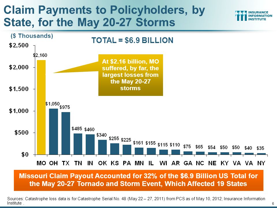 Claim Payments to Policyholders, by State, for the May 20-27 Storms Missouri Claim Payout Accounted for 32% of the $6.9 Billion US Total for the May 20-27 Tornado and Storm Event, Which Affected 19 States 6 At $2.16 billion, MO suffered, by far, the largest losses from the May 20-27 storms TOTAL = $6.9 BILLION Sources: Catastrophe loss data is for Catastrophe Serial No.