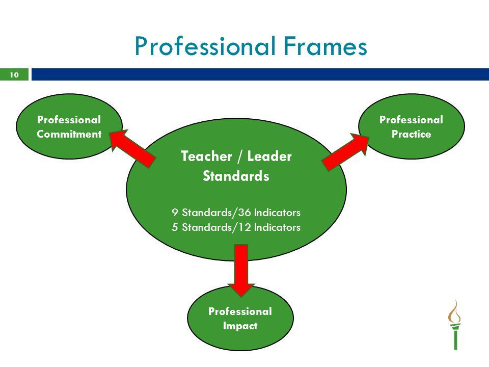 Professional Frames 10 Teacher / Leader Standards 9 Standards/36 Indicators 5 Standards/12 Indicators Professional Commitment Professional Impact Professional Practice