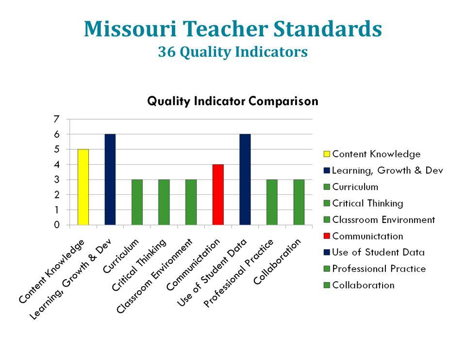 Missouri Teacher Standards 36 Quality Indicators 8