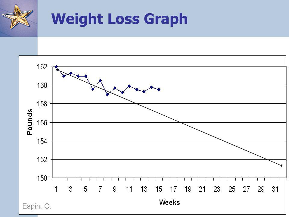 13 Weight Loss Graph Espin, C.
