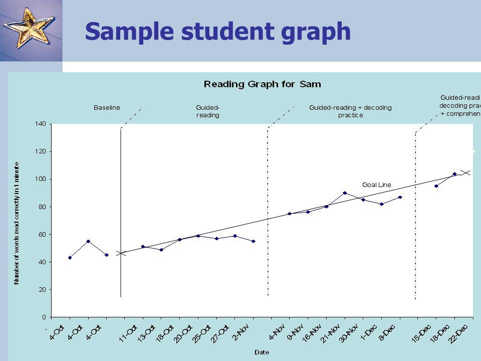 17 Sample student graph
