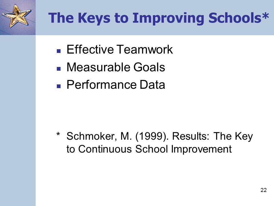 22 The Keys to Improving Schools* Effective Teamwork Measurable Goals Performance Data *Schmoker, M.