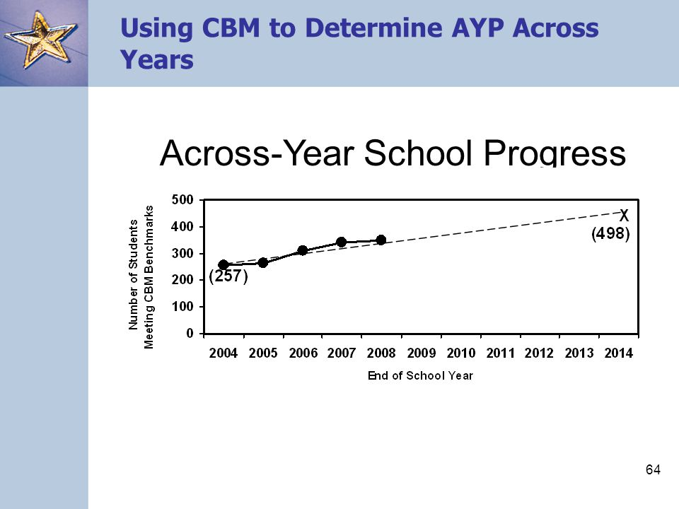 63 Advantages of Using CBM for AYP Measures are simple and easy to administer.